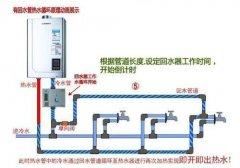 循环水热水器浪费气吗?可以从3个方面去判断吧?