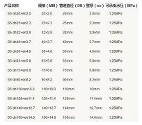 5张ppr管径尺寸对照表图片,详细查阅S5系列-S2系列所有参数