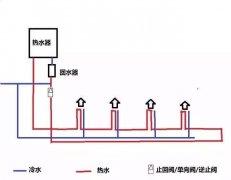 热水大循环与小循环图对比,这2者有哪些区别?