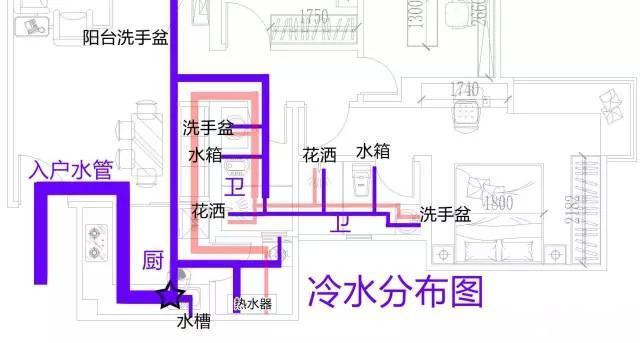 整屋家装水路布置图分享,一张图带你全面了解如何布置!-龙胜管